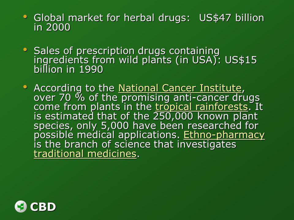 CBD Global market for herbal drugs: US$47 billion in 2000 Global market for herbal drugs: US$47 billion in 2000 Sales of prescription drugs containing