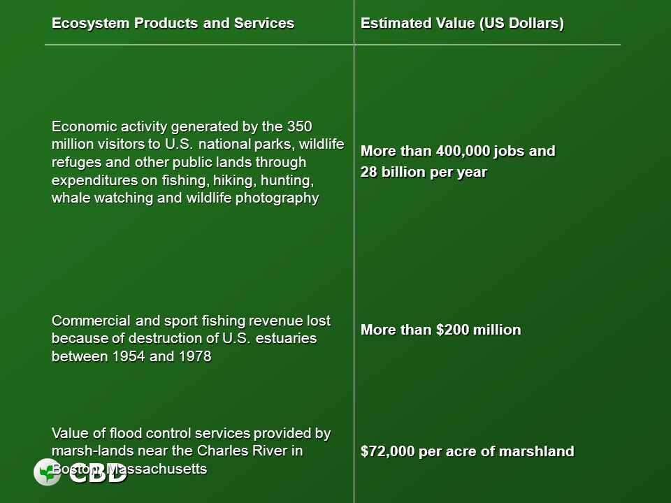 CBD Ecosystem Products and Services Estimated Value (US Dollars) Economic activity generated by the 350 million visitors to U.S. national parks, wildl