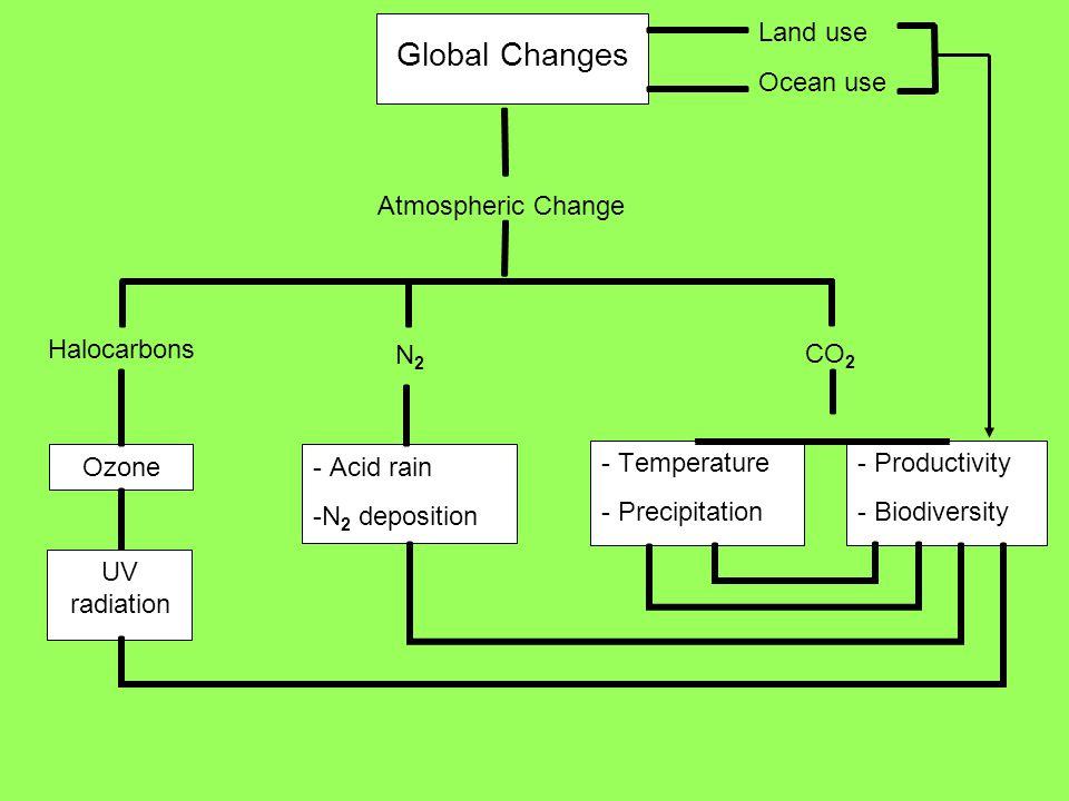 CBD Global Changes Atmospheric Change Halocarbons Ozone UV radiation - Acid rain -N 2 deposition - Temperature - Precipitation - Productivity - Biodiv