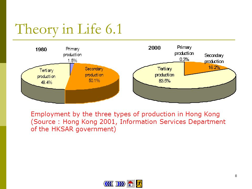 8 Theory in Life 6.1 Employment by the three types of production in Hong Kong (Source : Hong Kong 2001, Information Services Department of the HKSAR government)