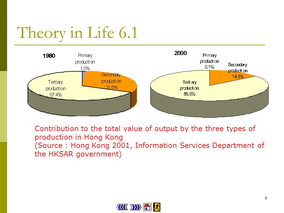9 Theory in Life 6.1 Contribution to the total value of output by the three types of production in Hong Kong (Source : Hong Kong 2001, Information Services Department of the HKSAR government)