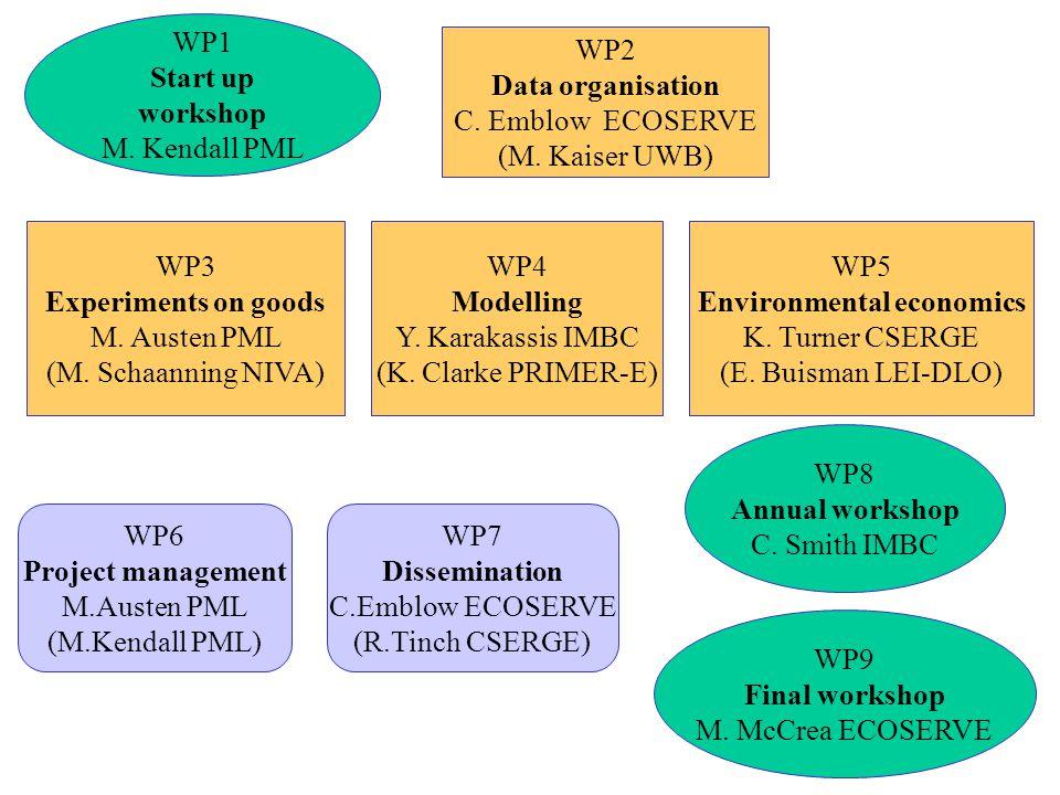 WP1 Start up workshop M. Kendall PML WP2 Data organisation C. Emblow ECOSERVE (M. Kaiser UWB) WP4 Modelling Y. Karakassis IMBC (K. Clarke PRIMER-E) WP