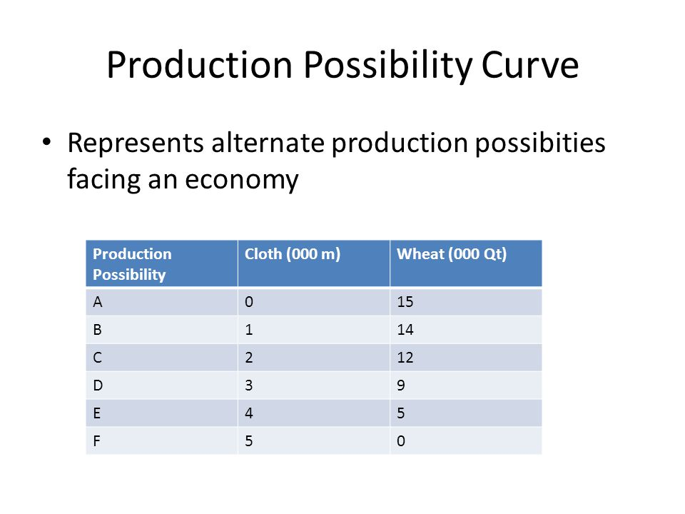 Production Possibility Curve Represents alternate production possibities facing an economy Production Possibility Cloth (000 m)Wheat (000 Qt) A015 B11