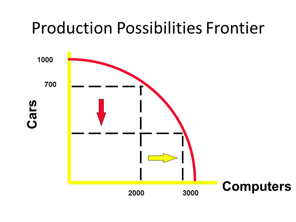 Production Possibilities Frontier Cars 1000 3000 700 2000 Computers