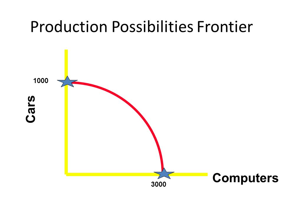 Production Possibilities Frontier Cars 1000 3000 Computers