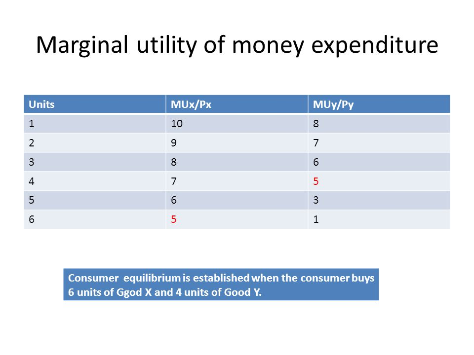 Marginal utility of money expenditure UnitsMUx/PxMUy/Py 1108 297 386 475 563 651 Consumer equilibrium is established when the consumer buys 6 units of