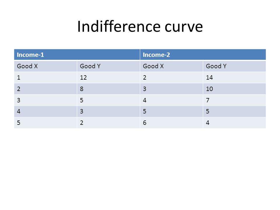 Indifference curve Income-1Income-2 Good XGood YGood XGood Y 112214 28310 3547 4355 5264