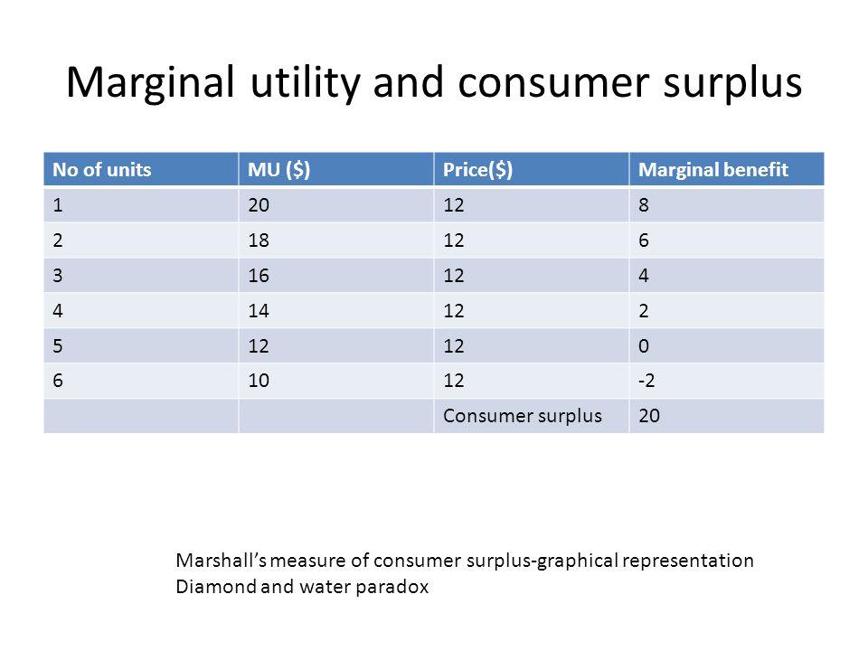 Marginal utility and consumer surplus No of unitsMU ($)Price($)Marginal benefit 120128 218126 316124 414122 5 0 61012-2 Consumer surplus20 Marshalls m
