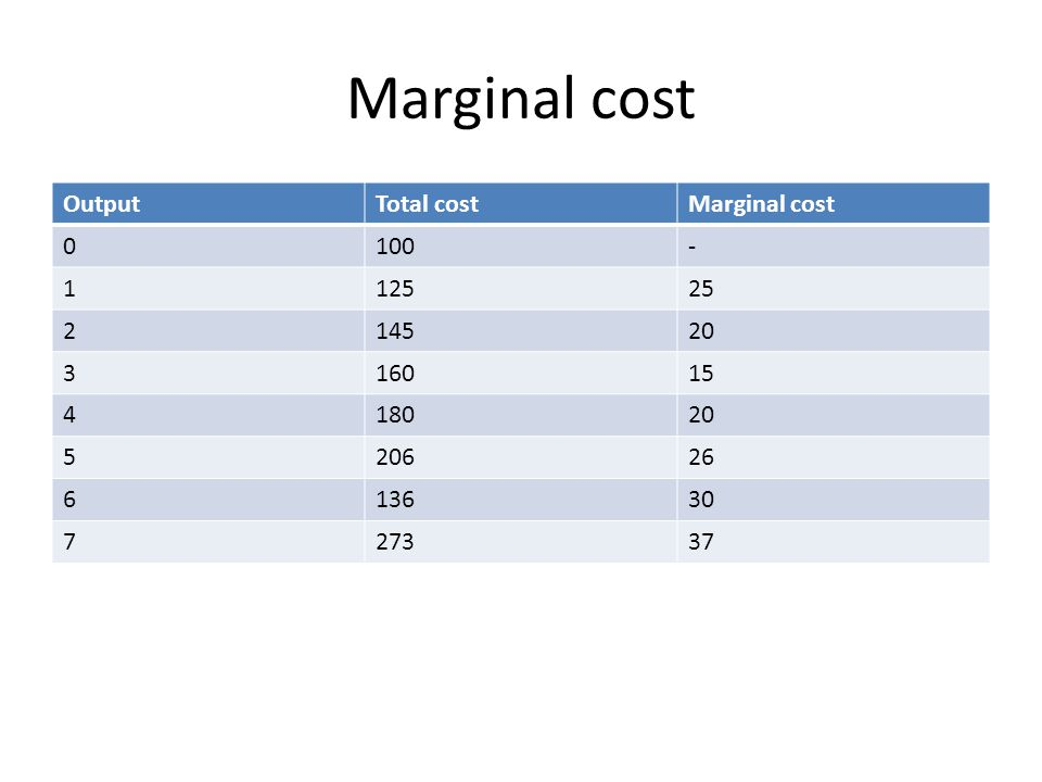 Marginal cost OutputTotal costMarginal cost 0100- 112525 214520 316015 418020 520626 613630 727337
