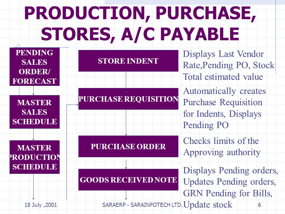 18 July,2001SARAERP - SARAINFOTECH LTD.6 PRODUCTION, PURCHASE, STORES, A/C PAYABLE PENDING SALES ORDER/ FORECAST MASTER SALES SCHEDULE MASTER PRODUCTION SCHEDULE STORE INDENT Displays Last Vendor Rate,Pending PO, Stock Total estimated value PURCHASE REQUISITION Automatically creates Purchase Requisition for Indents, Displays Pending PO PURCHASE ORDER Checks limits of the Approving authority GOODS RECEIVED NOTE Displays Pending orders, Updates Pending orders, GRN Pending for Bills, Update stock