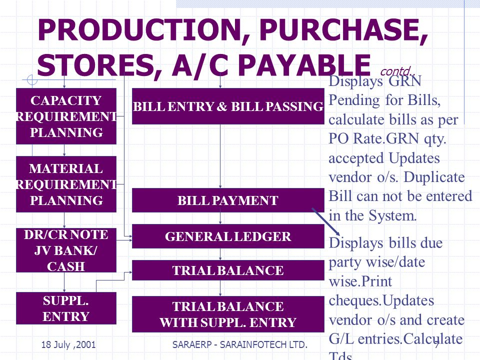 18 July,2001SARAERP - SARAINFOTECH LTD.7 PRODUCTION, PURCHASE, STORES, A/C PAYABLE contd.. BILL ENTRY & BILL PASSING CAPACITY REQUIREMENT PLANNING MAT