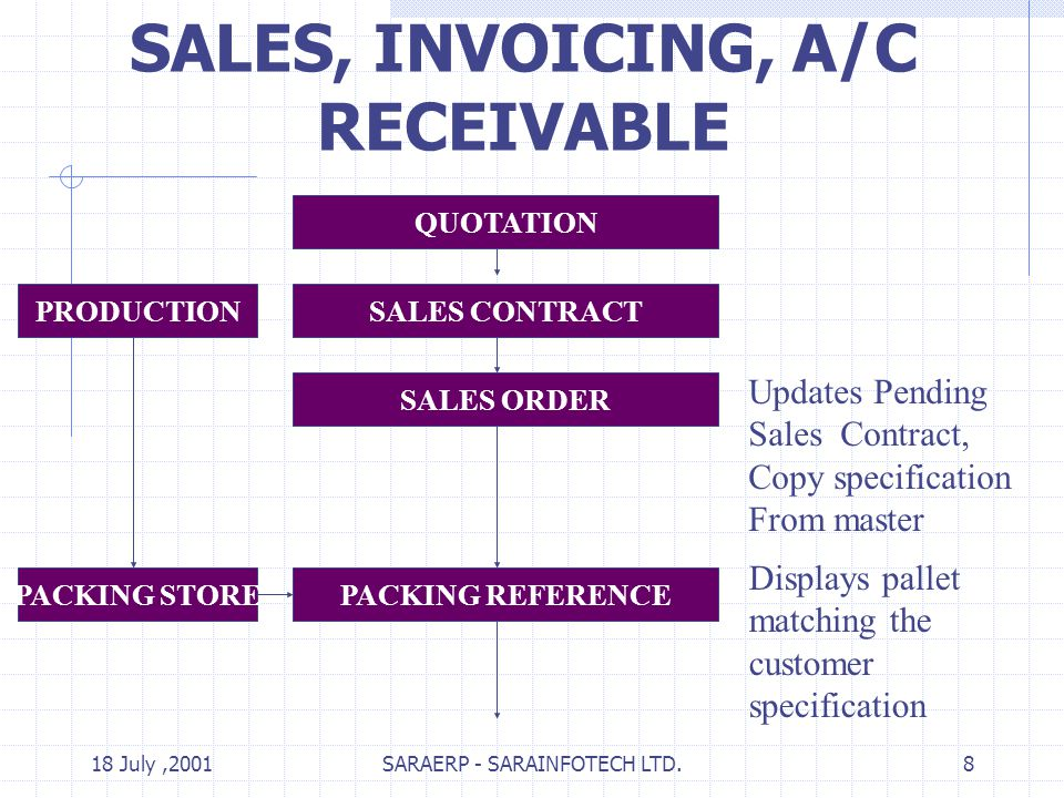 18 July,2001SARAERP - SARAINFOTECH LTD.8 SALES, INVOICING, A/C RECEIVABLE QUOTATION SALES CONTRACT SALES ORDER PACKING REFERENCE PRODUCTION Updates Pending Sales Contract, Copy specification From master Displays pallet matching the customer specification PACKING STORE