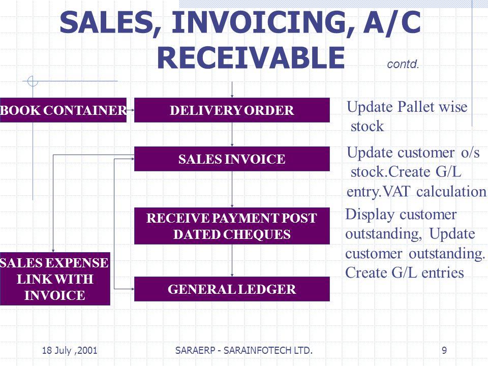 18 July,2001SARAERP - SARAINFOTECH LTD.9 SALES, INVOICING, A/C RECEIVABLE contd.