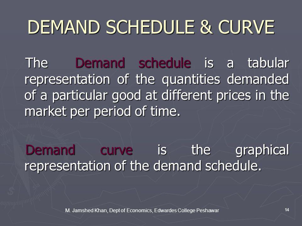 M. Jamshed Khan, Dept of Economics, Edwardes College Peshawar 14 DEMAND SCHEDULE & CURVE The Demand schedule is a tabular representation of the quanti