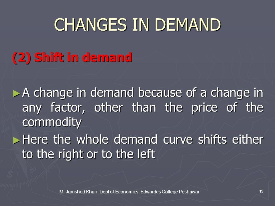 M. Jamshed Khan, Dept of Economics, Edwardes College Peshawar 19 CHANGES IN DEMAND (2) Shift in demand A change in demand because of a change in any f