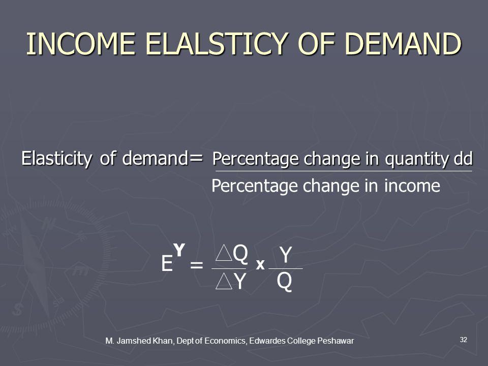 M. Jamshed Khan, Dept of Economics, Edwardes College Peshawar 32 INCOME ELALSTICY OF DEMAND Elasticity of demand = Percentage change in quantity dd Pe