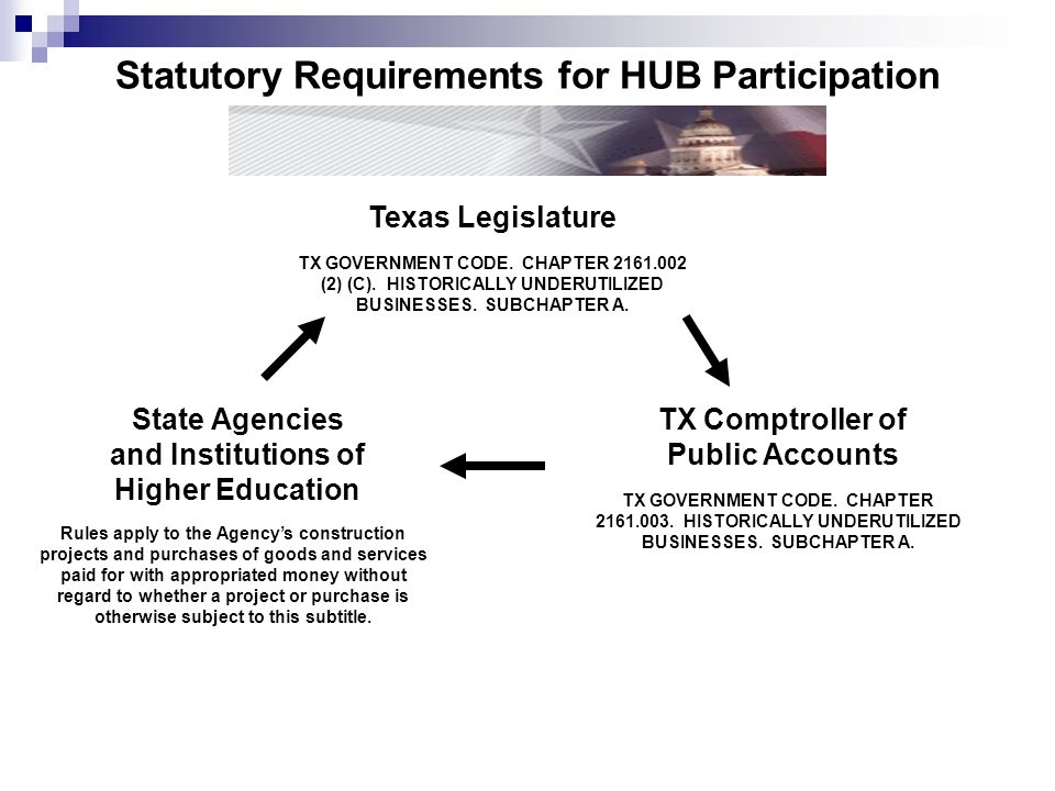 Statutory Requirements for HUB Participation Texas Legislature TX GOVERNMENT CODE. CHAPTER 2161.002 (2) (C). HISTORICALLY UNDERUTILIZED BUSINESSES. SU
