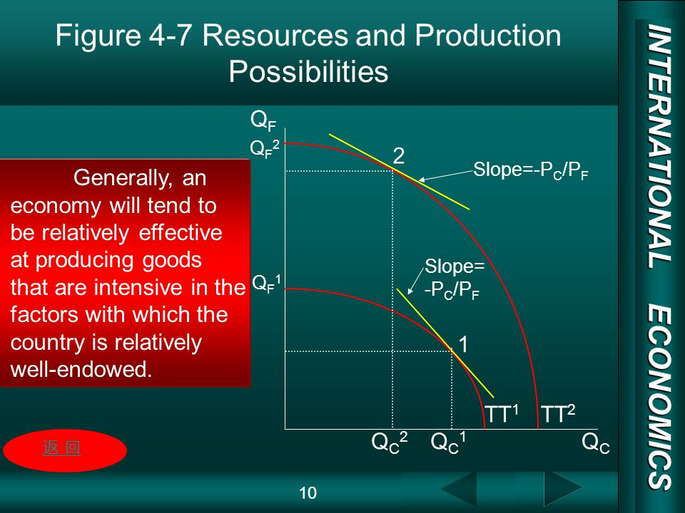 INTERNATIONAL ECONOMICS 03/01/20 COPY RIGHT Figure 4-7 Resources and Production Possibilities 10 QF2QF2 QF1QF1 QFQF QC2QC2 QC1QC1 QCQC TT 1 TT 2 Slope=-P C /P F 1 2 Generally, an economy will tend to be relatively effective at producing goods that are intensive in the factors with which the country is relatively well-endowed.