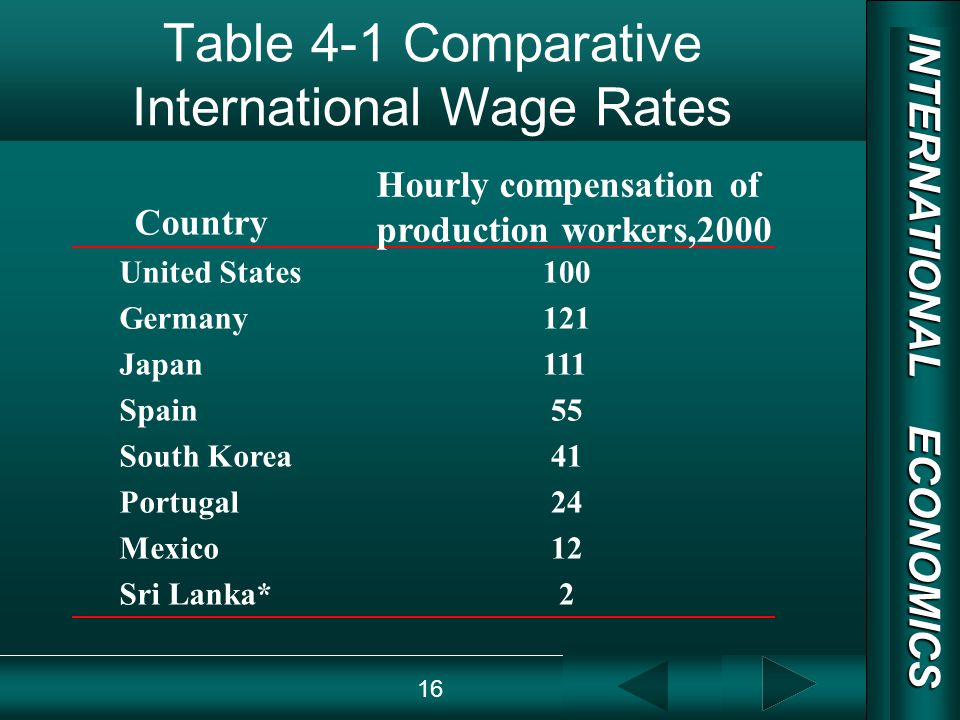 INTERNATIONAL ECONOMICS 03/01/20 COPY RIGHT Table 4-1 Comparative International Wage Rates United States Germany Japan Spain South Korea Portugal Mexico Sri Lanka* 100 121 111 55 41 24 12 2 Country Hourly compensation of production workers,2000 16