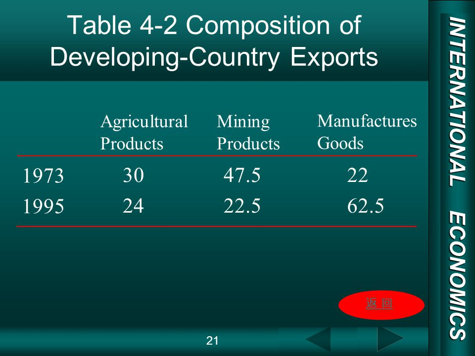INTERNATIONAL ECONOMICS 03/01/20 COPY RIGHT Table 4-2 Composition of Developing-Country Exports 21 1973 1995 30 24 47.5 22.5 22 62.5 Agricultural Products Mining Products Manufactures Goods