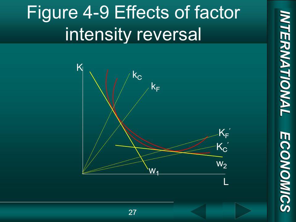 INTERNATIONAL ECONOMICS 03/01/20 COPY RIGHT Figure 4-9 Effects of factor intensity reversal 27 K L w1w1 w2w2 K F K C kCkC kFkF