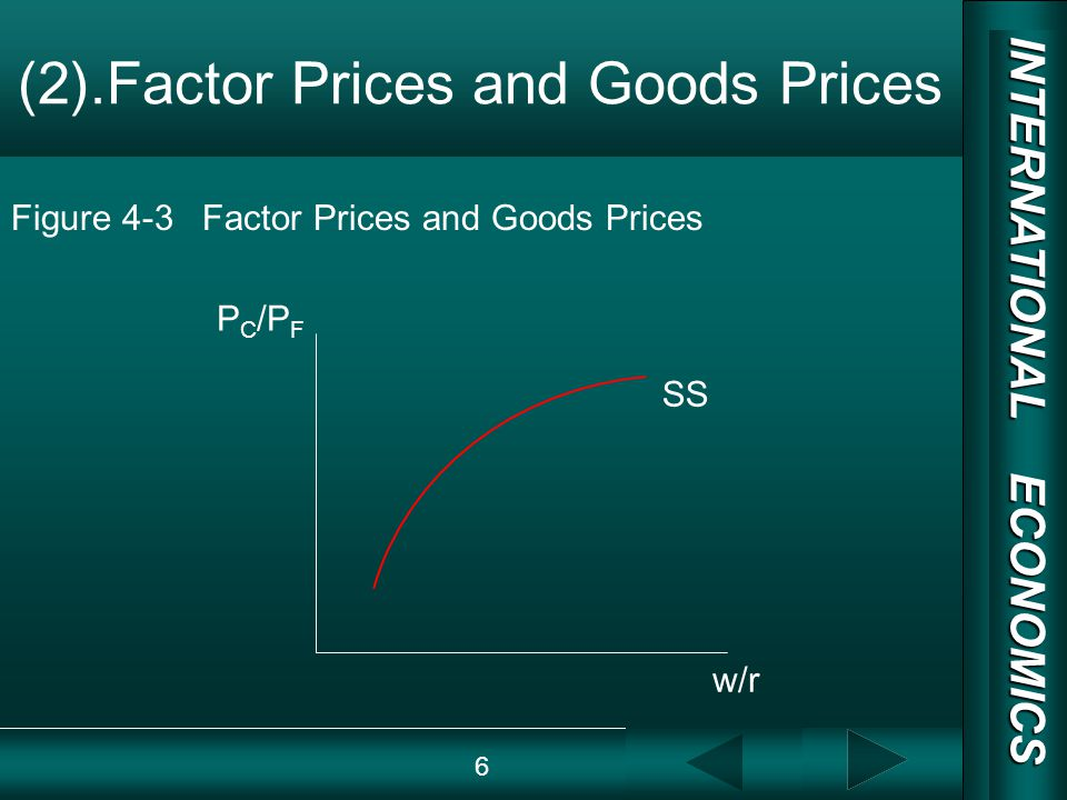 INTERNATIONAL ECONOMICS 03/01/20 COPY RIGHT (2).Factor Prices and Goods Prices SS P C /P F w/r Figure 4-3 Factor Prices and Goods Prices 6