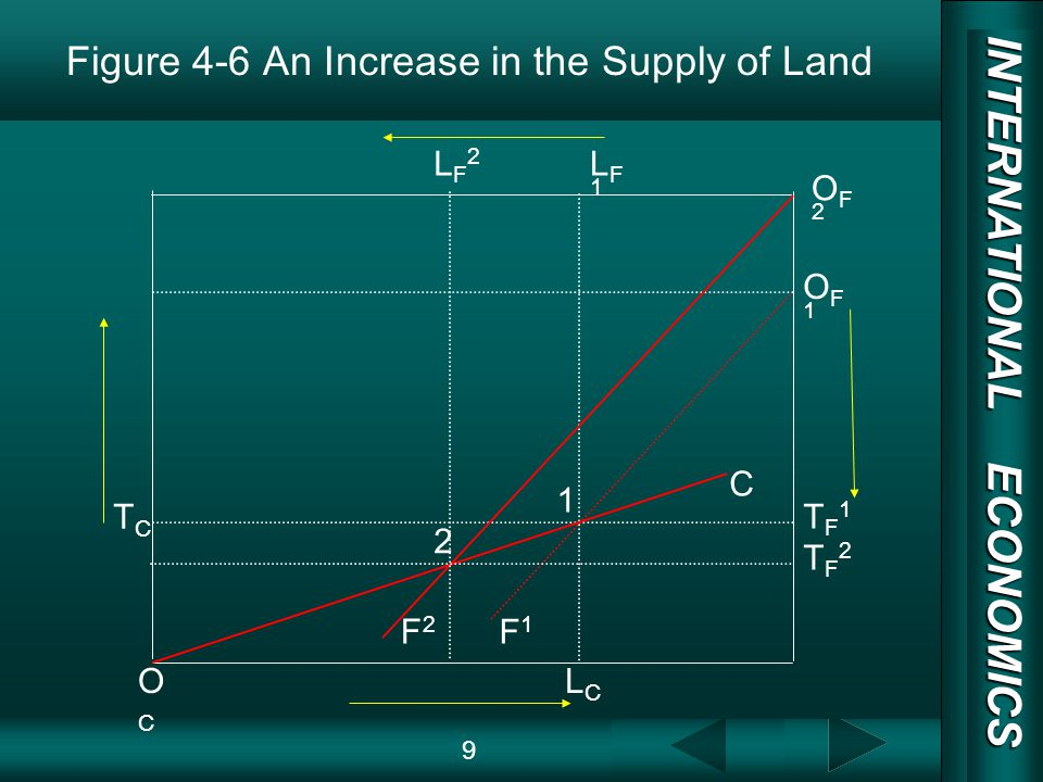 INTERNATIONAL ECONOMICS 03/01/20 COPY RIGHT Figure 4-6 An Increase in the Supply of Land 9 1 C F1F1 OCOC OF1OF1 LCLC LF1LF1 TCTC 2 F2F2 LF2LF2 TF2TF2 TF1TF1 OF2OF2