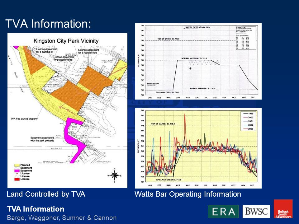 TVA Information Barge, Waggoner, Sumner & Cannon TVA Information: Land Controlled by TVAWatts Bar Operating Information