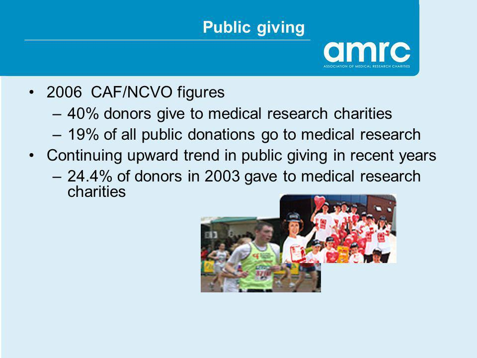 Public giving 2006 CAF/NCVO figures –40% donors give to medical research charities –19% of all public donations go to medical research Continuing upwa