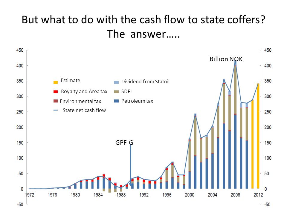 But what to do with the cash flow to state coffers.