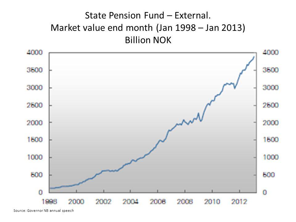 State Pension Fund – External.