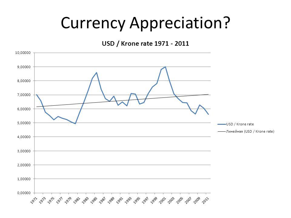 Currency Appreciation