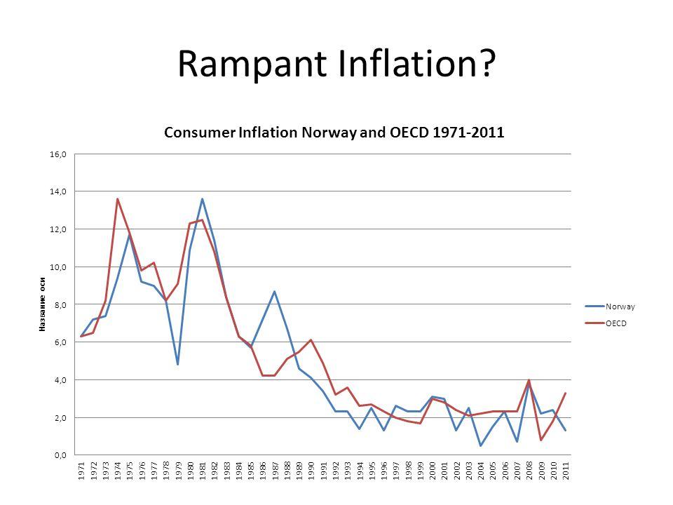 Rampant Inflation