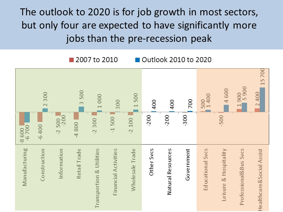 The outlook to 2020 is for job growth in most sectors, but only four are expected to have significantly more jobs than the pre-recession peak