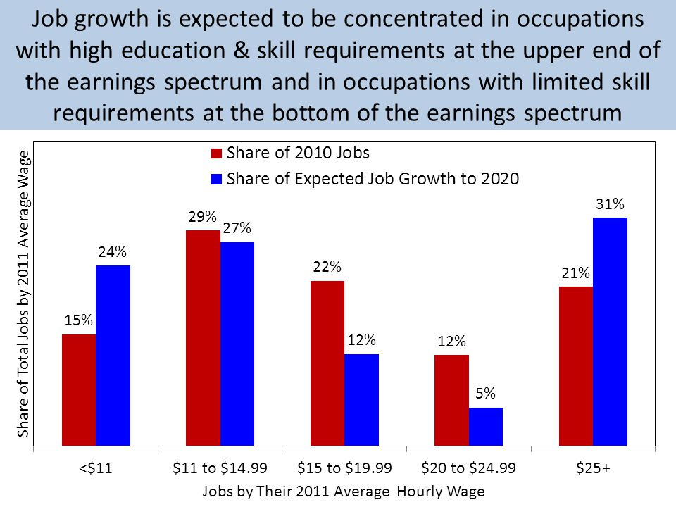 Job growth is expected to be concentrated in occupations with high education & skill requirements at the upper end of the earnings spectrum and in occupations with limited skill requirements at the bottom of the earnings spectrum