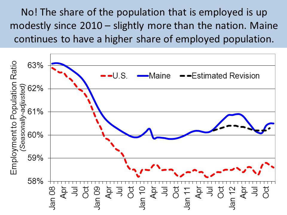 No! The share of the population that is employed is up modestly since 2010 – slightly more than the nation. Maine continues to have a higher share of