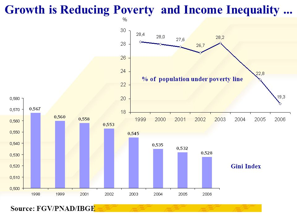 Source: FGV/PNAD/IBGE Growth is Reducing Poverty and Income Inequality...