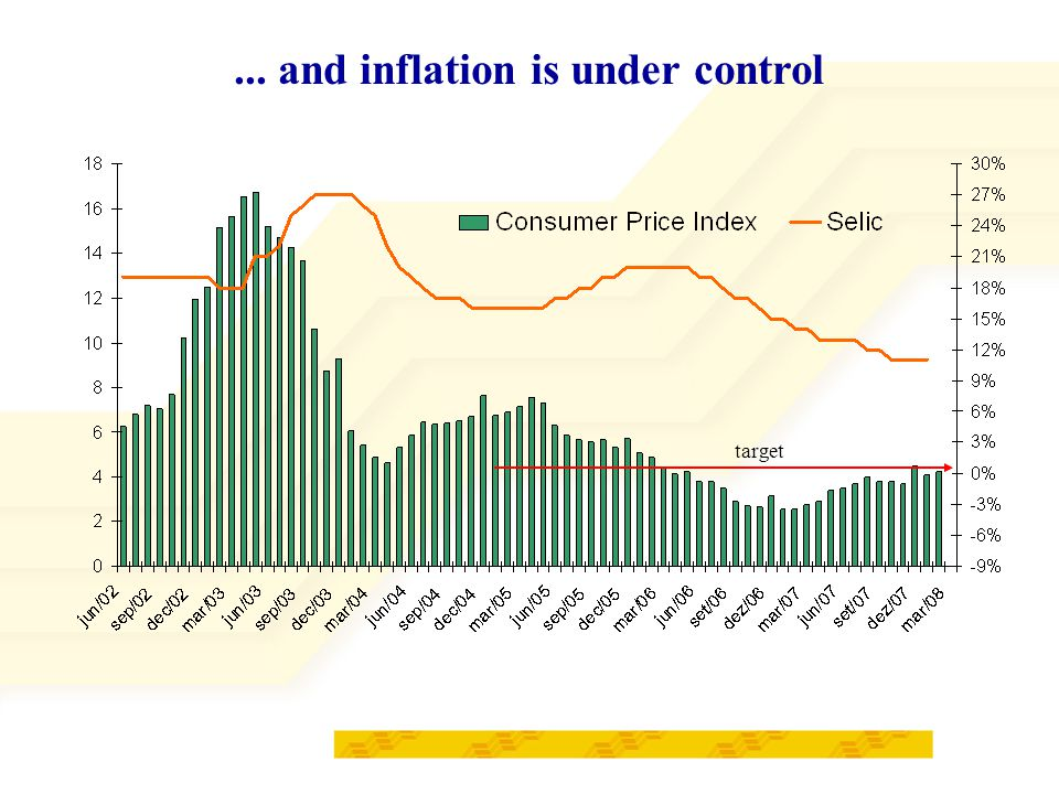 ... and inflation is under control target