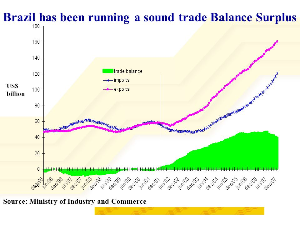 Brazil has been running a sound trade Balance Surplus Source: Ministry of Industry and Commerce US$ billion