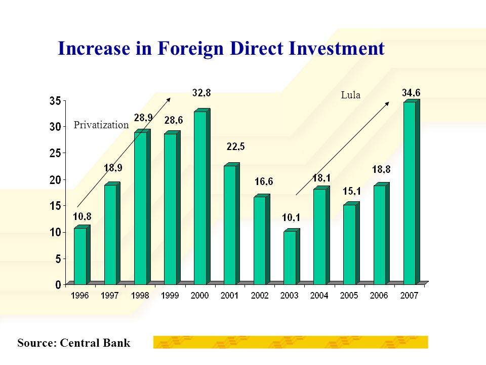 Increase in Foreign Direct Investment Source: Central Bank Lula Privatization