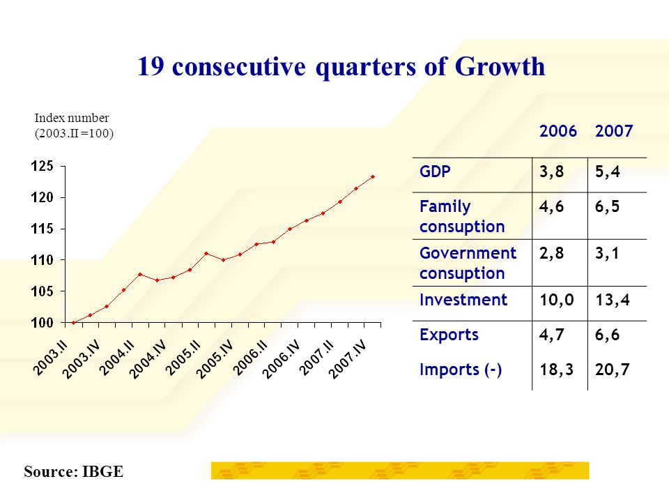 20062007 GDP3,85,4 Family consuption 4,66,5 Government consuption 2,83,1 Investment10,013,4 Exports4,76,6 Imports (-)18,320,7 19 consecutive quarters of Growth Source: IBGE Index number (2003.II =100)