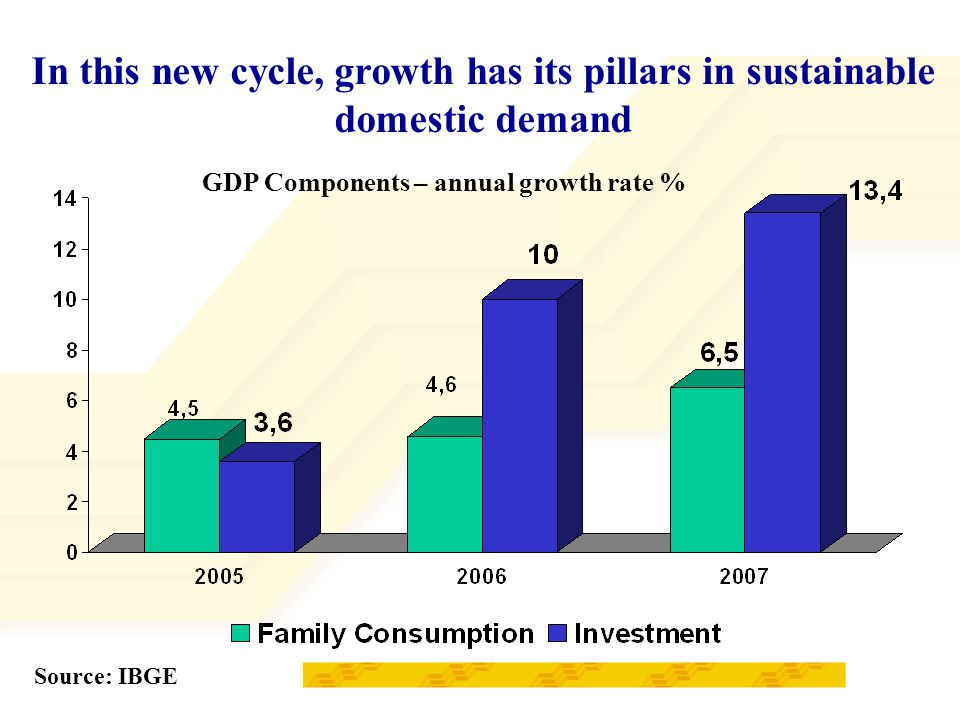 GDP Components – annual growth rate % Source: IBGE In this new cycle, growth has its pillars in sustainable domestic demand
