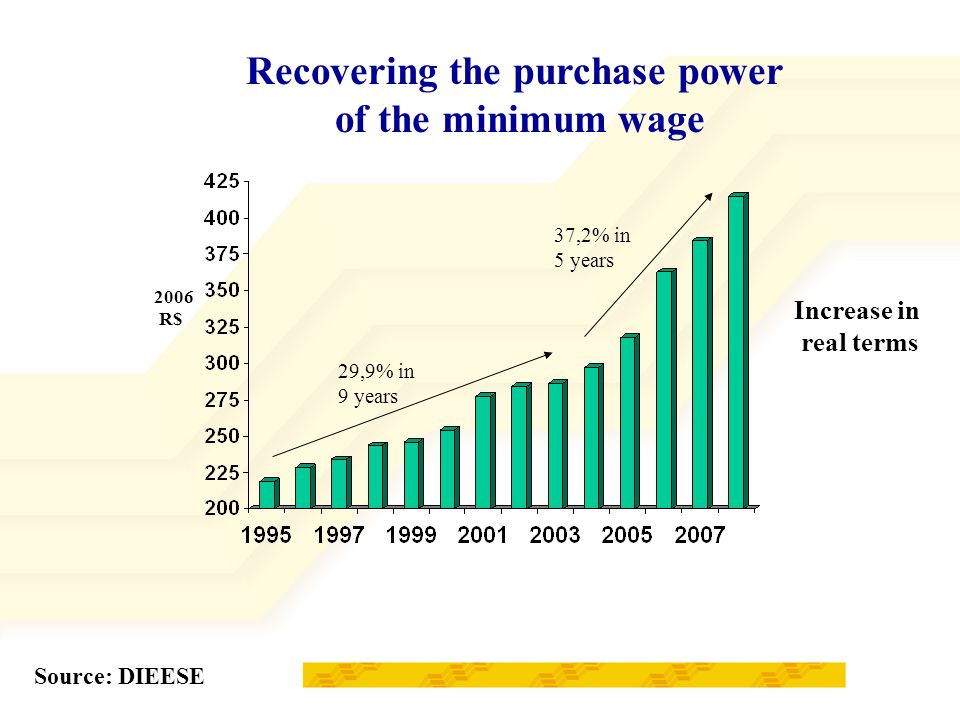 29,9% in 9 years 37,2% in 5 years Recovering the purchase power of the minimum wage Source: DIEESE 2006 R$ Increase in real terms