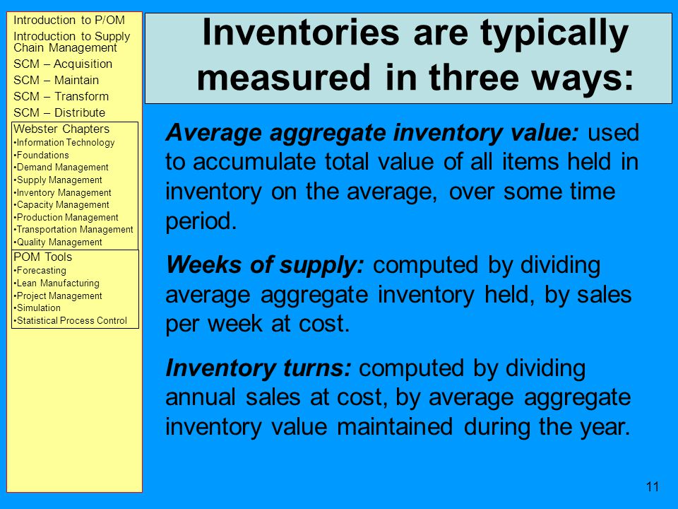 Introduction to P/OM Introduction to Supply Chain Management SCM – Acquisition SCM – Maintain SCM – Transform SCM – Distribute Webster Chapters Information Technology Foundations Demand Management Supply Management Inventory Management Capacity Management Production Management Transportation Management Quality Management POM Tools Forecasting Lean Manufacturing Project Management Simulation Statistical Process Control 10 Types of Inventory Items Independent demand items are finished goods or parts that are shipped as end items to customers - EOQ Models Dependent demand items are raw materials, component parts, or subassemblies that are used in the production of a finished product - MRP/ERP Models