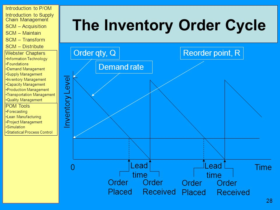 Introduction to P/OM Introduction to Supply Chain Management SCM – Acquisition SCM – Maintain SCM – Transform SCM – Distribute Webster Chapters Information Technology Foundations Demand Management Supply Management Inventory Management Capacity Management Production Management Transportation Management Quality Management POM Tools Forecasting Lean Manufacturing Project Management Simulation Statistical Process Control 27 Assumptions Of Basic EOQ Model Demand is known with certainty Demand is relatively constant over time No shortages are allowed Lead time for the receipt of orders is constant The order quantity is received all at once