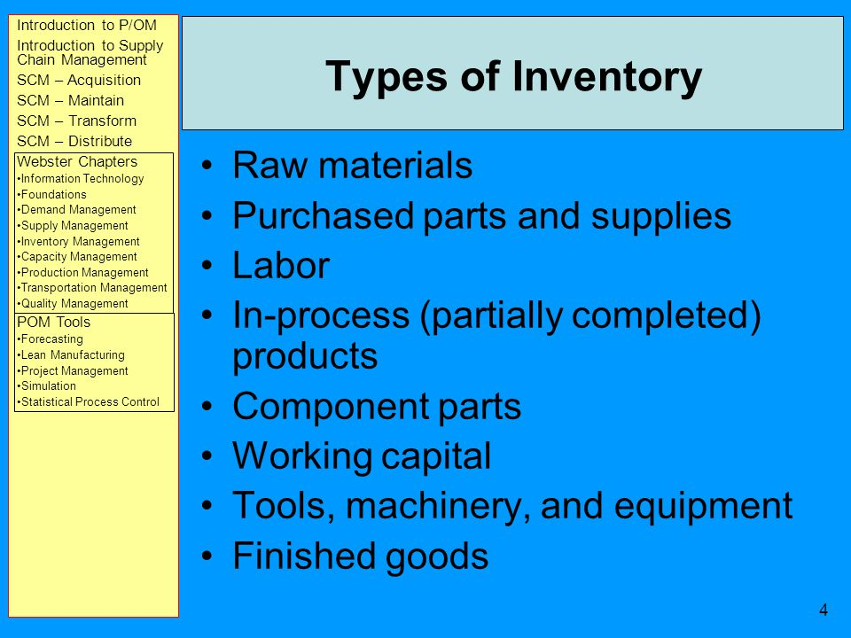 Introduction to P/OM Introduction to Supply Chain Management SCM – Acquisition SCM – Maintain SCM – Transform SCM – Distribute Webster Chapters Information Technology Foundations Demand Management Supply Management Inventory Management Capacity Management Production Management Transportation Management Quality Management POM Tools Forecasting Lean Manufacturing Project Management Simulation Statistical Process Control 3 Inventory Stock of items held to meet future demand Inventory management answers two questions –How much to order –When to order