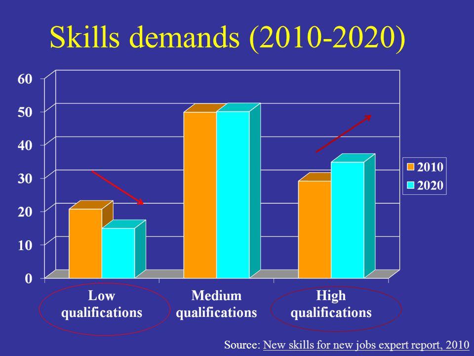 Skills demands (2010-2020) Source: New skills for new jobs expert report, 2010New skills for new jobs expert report, 2010