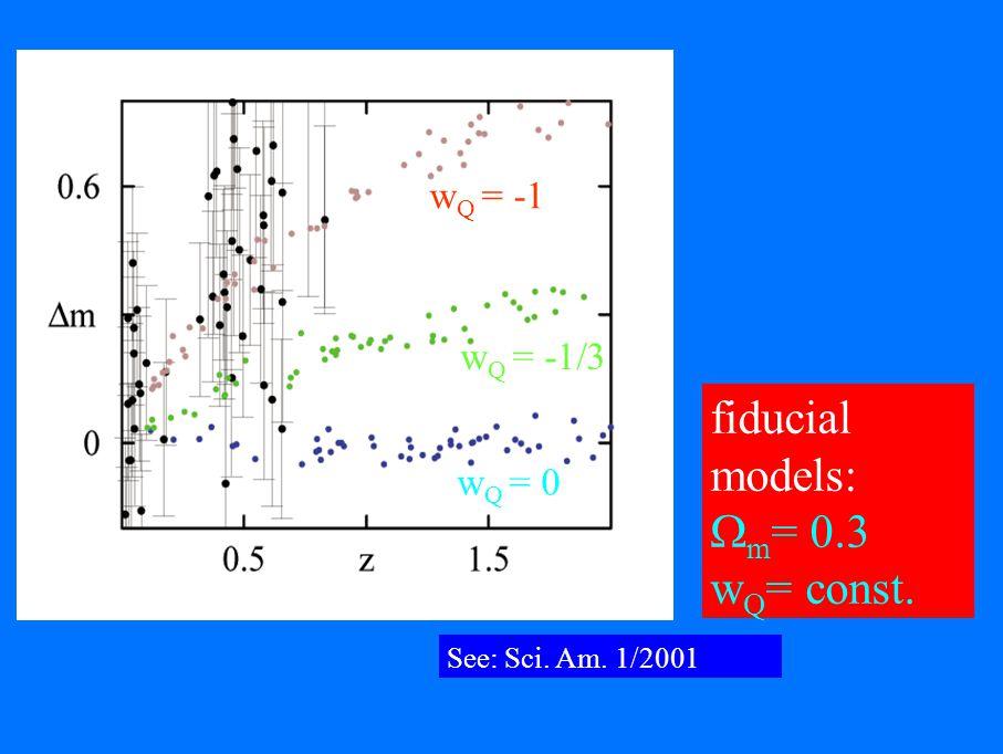 fiducial models: m = 0.3 w Q = const. w Q = -1 w Q = -1/3 w Q = 0 See: Sci. Am. 1/2001