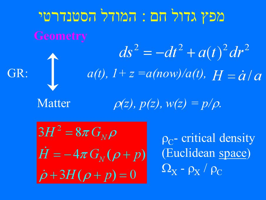 מפץ גדול חם : המודל הסטנדרטי Geometry GR:a(t), 1+ z =a(now)/a(t), Matter (z), p(z), w(z) = p/ C - critical density (Euclidean space) X - X / C