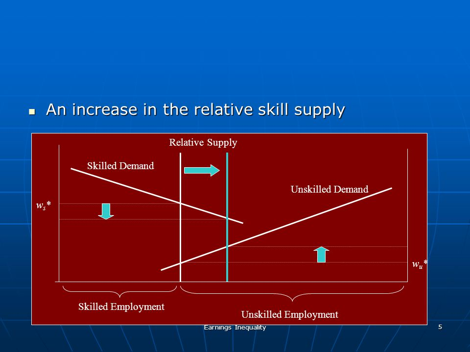 Earnings Inequality 6 Inferred shifts in relative demand vs relative supply Inferred shifts in relative demand vs relative supply Skilled Demand Unskilled Demand Relative Supply ws*ws* wu*wu* Skilled Employment Unskilled Employment